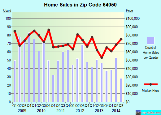 Zip code 64050 (Independence, Missouri) real estate house value trends