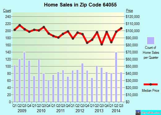 Zip code 64055 (Independence, MO) real estate house value trends