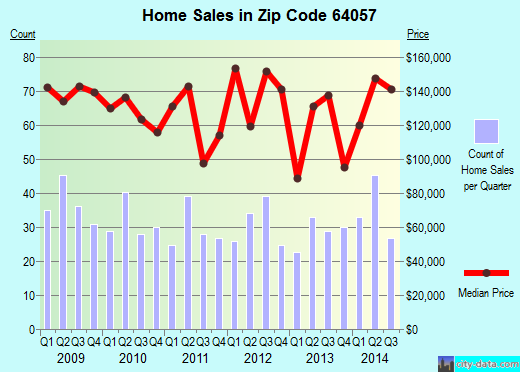 Zip code 64057 (Independence, Missouri) real estate house value trends