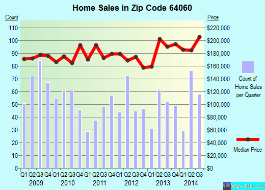 Zip code 64060 (Kearney, Missouri) real estate house value trends