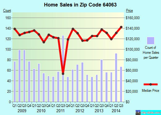 Zip code 64063 (Lee's Summit, Missouri) real estate house value trends
