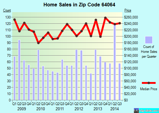Zip code 64064 (Independence, MO) real estate house value trends