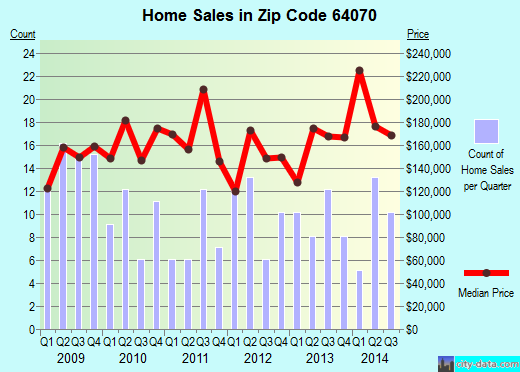 Zip code 64070 (Lone Jack, MO) real estate house value trends