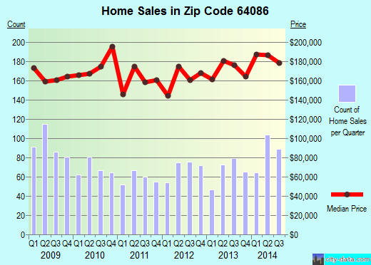 Zip code 64086 (Independence, MO) real estate house value trends