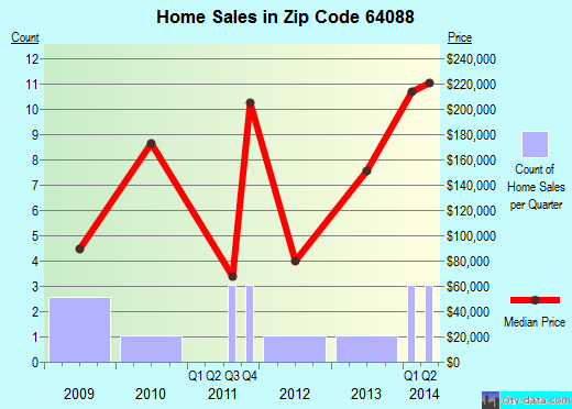 Zip code 64088 (Sibley, MO) real estate house value trends