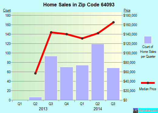 Zip code 64093 (Warrensburg, Missouri) real estate house value trends