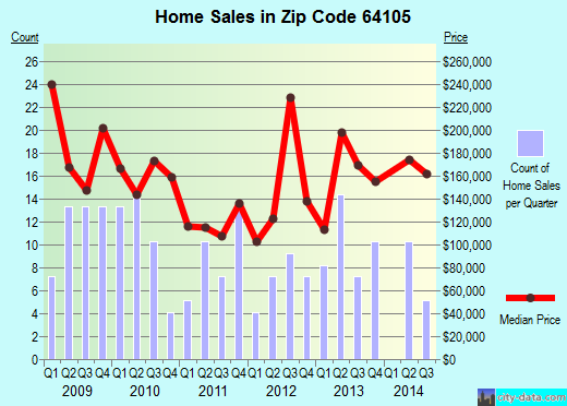 Zip code 64105 (Kansas City, Missouri) real estate house value trends