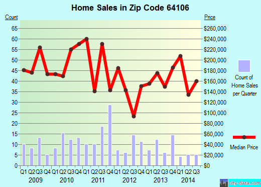 Zip code 64106 (Kansas City, Missouri) real estate house value trends