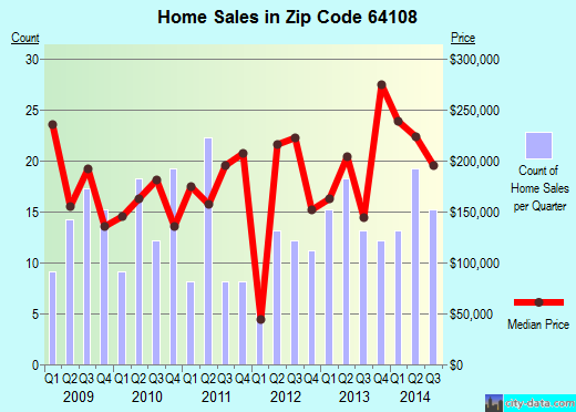 Zip code 64108 (Independence, MO) real estate house value trends