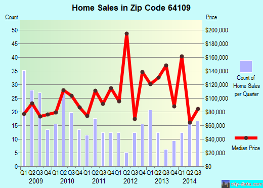 Zip code 64109 (Kansas City, Missouri) real estate house value trends