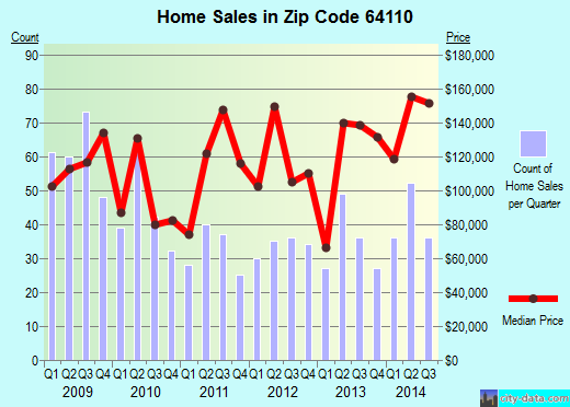 Zip code 64110 (Kansas City, Missouri) real estate house value trends
