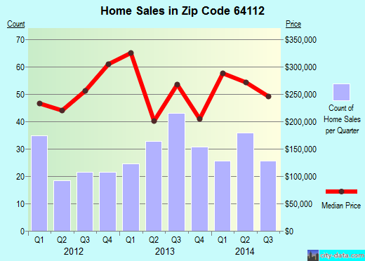 Zip code 64112 (Kansas City, Missouri) real estate house value trends
