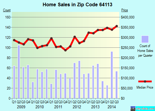 Zip code 64113 (Independence, MO) real estate house value trends