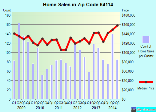 Zip code 64114 (Kansas City, Missouri) real estate house value trends