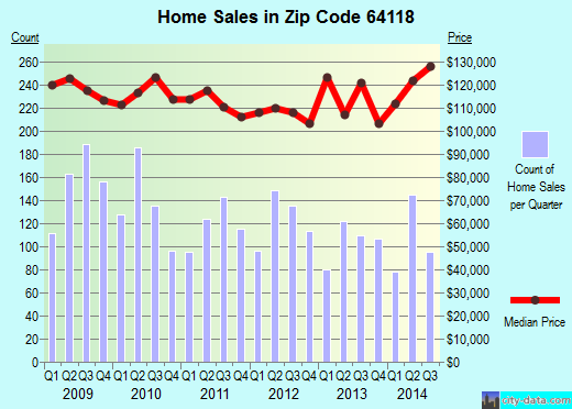 Zip code 64118 (Kansas City, Missouri) real estate house value trends