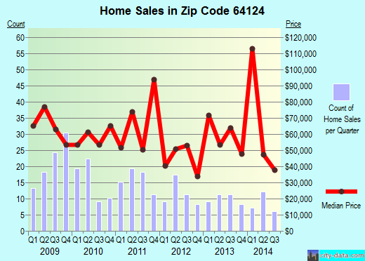 Zip code 64124 (Kansas City, Missouri) real estate house value trends