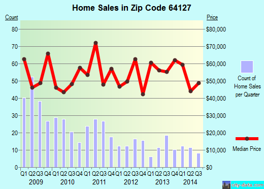 Zip code 64127 (Kansas City, Missouri) real estate house value trends