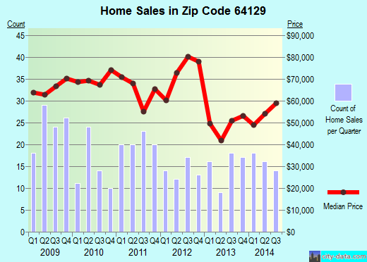 Zip code 64129 (KANSAS CITY, Missouri) real estate house value trends