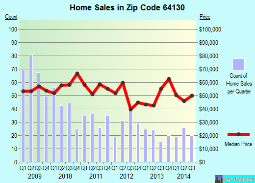 Zip code 64130 (Kansas City, Missouri) real estate house value trends