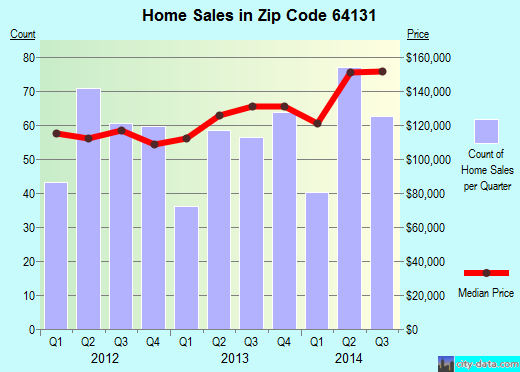 Zip code 64131 (Independence, MO) real estate house value trends