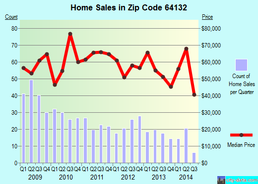 Zip code 64132 (Kansas City, Missouri) real estate house value trends