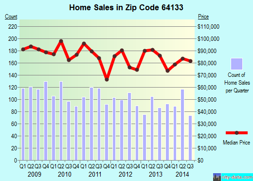 Zip code 64133 (Kansas City, Missouri) real estate house value trends