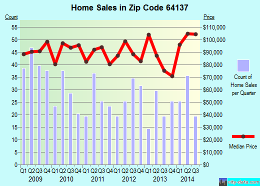Zip code 64137 (Kansas City, Missouri) real estate house value trends
