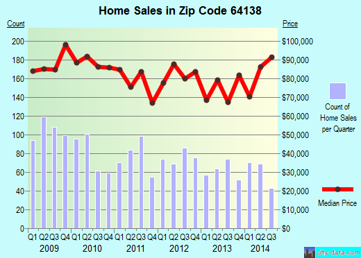 Zip code 64138 (Kansas City, Missouri) real estate house value trends