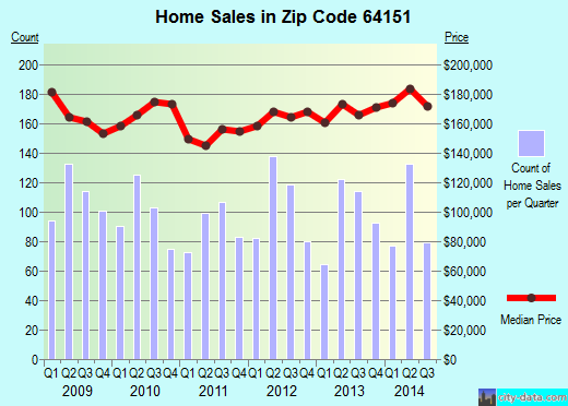 Zip code 64151 (Kansas City, Missouri) real estate house value trends
