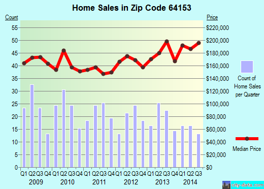 Zip code 64153 (KANSAS CITY, Missouri) real estate house value trends