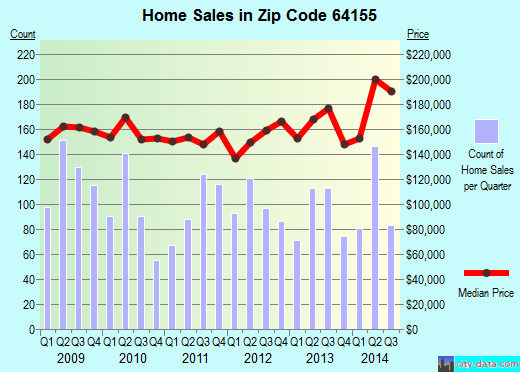 Zip code 64155 (Kansas City, Missouri) real estate house value trends