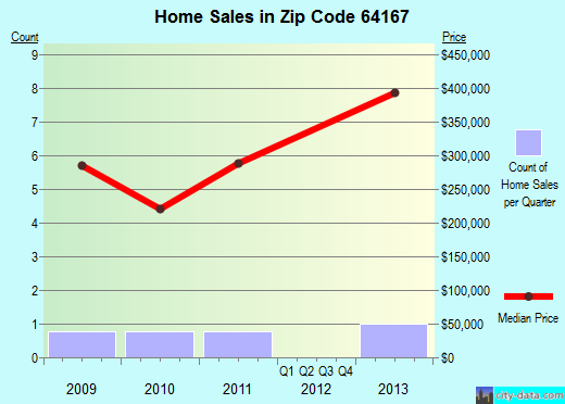 Zip code 64167 (Kansas City, Missouri) real estate house value trends