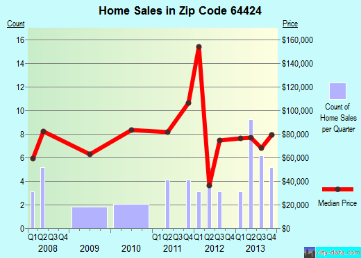 Zip code 64424 (Bethany, Missouri) real estate house value trends