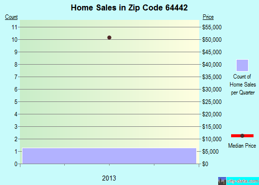 Zip code 64442 (Eagleville, Missouri) real estate house value trends