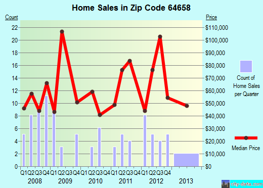 Zip code 64658 (Marceline, Missouri) real estate house value trends