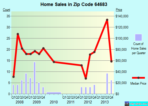 Zip code 64683 (Trenton, Missouri) real estate house value trends