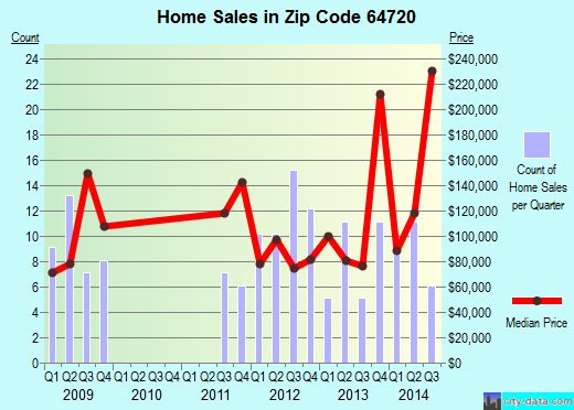 Zip code 64720 (Adrian, Missouri) real estate house value trends