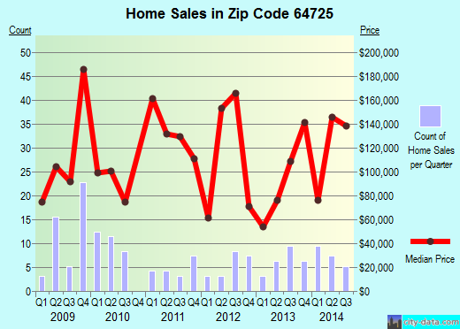 Zip code 64725 (ARCHIE, Missouri) real estate house value trends