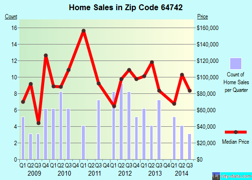 Zip code 64742 (Drexel, Missouri) real estate house value trends