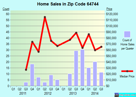 Zip code 64744 (El Dorado Springs, Missouri) real estate house value trends