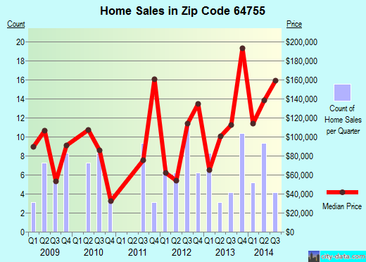 Zip code 64755 (Jasper, Missouri) real estate house value trends