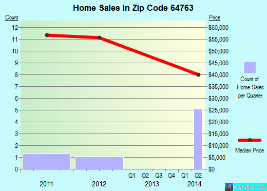 Zip code 64763 (Lowry City, Missouri) real estate house value trends