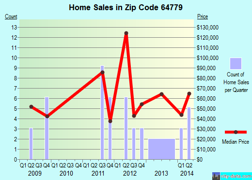 Zip code 64779 (Rich Hill, Missouri) real estate house value trends