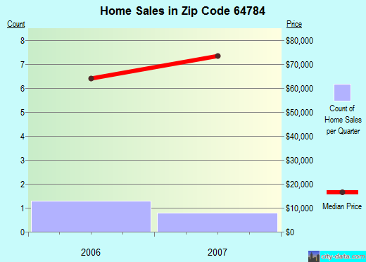 Zip code 64784 (Sheldon, Missouri) real estate house value trends