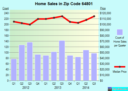 Zip code 64801 (Joplin, Missouri) real estate house value trends