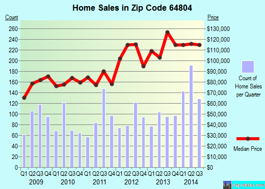Zip code 64804 (JOPLIN, Missouri) real estate house value trends