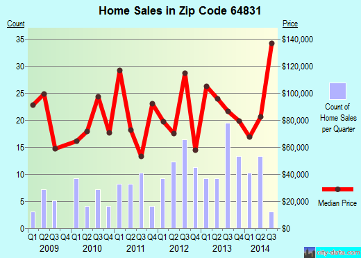 Zip code 64831 (Anderson, Missouri) real estate house value trends