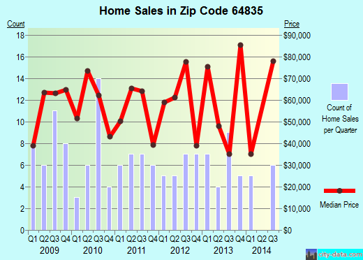 Zip code 64835 (Carterville, Missouri) real estate house value trends