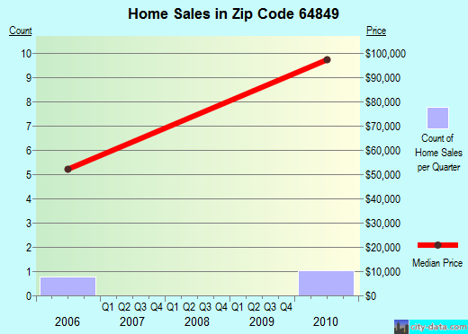 Zip code 64849 (Neck City, Missouri) real estate house value trends
