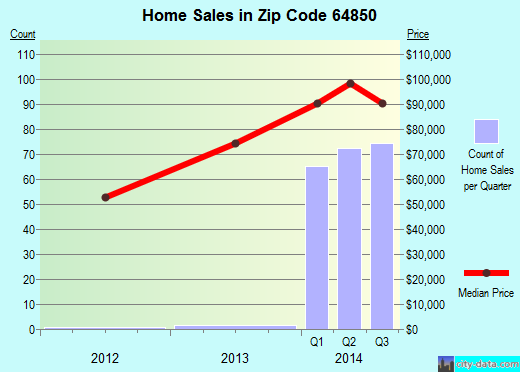 Zip code 64850 (Neosho, Missouri) real estate house value trends